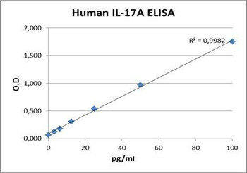 PharmaGenie Human IL17A PharmaGenie ELISA Kit