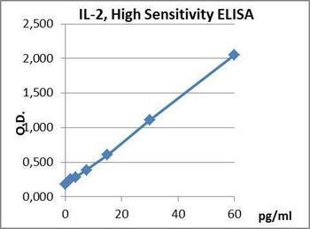 PharmaGenie Human IL-2 High Sensitivity PharmaGenie ELISA Kit