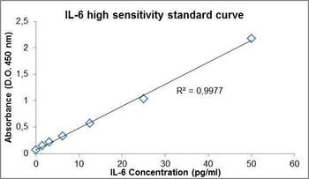 PharmaGenie Human IL-6 High Sensitivity PharmaGenie ELISA Kit