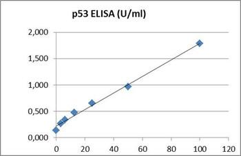 PharmaGenie Human p53 PharmaGenie ELISA Kit