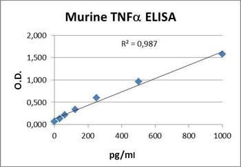 PharmaGenie Murine TNF- alpha PharmaGenie ELISA Kit