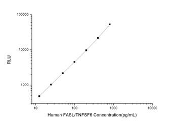 Human Cell Death ELISA Kits Human FASL/TNFSF6 Factor Related Apoptosis Ligand CLIA Kit HUES00066