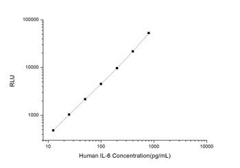 Human Immunology ELISA Kits 1 Human IL-6 CLIA Kit HUES00098