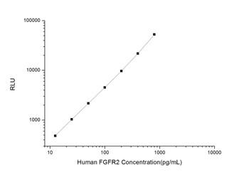 Human Cell Death ELISA Kits Human FGFR2 Fibroblast Growth Factor Receptor 2 CLIA Kit HUES00138