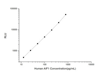 Human Cell Biology ELISA Kits 3 Human AIF1 Allograft Inflammatory Factor 1 CLIA Kit HUES00221
