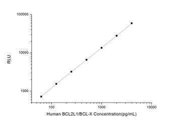 Human Cell Death ELISA Kits Human BCL2L1/BCL-X Bcl-2 Like Protein 1/Bcl2 Associated X Protein CLIA Kit HUES00378