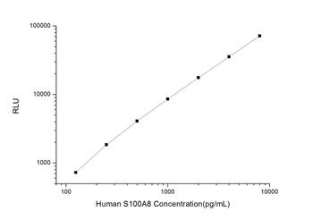 Human Cell Death ELISA Kits Human S100A8 S100 Calcium Binding Protein A8 CLIA Kit HUES00741