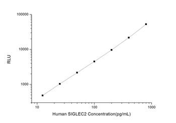 Human Cell Biology ELISA Kits 4 Human SIGLEC2 Sialic Acid Binding Ig Like Lectin 2 CLIA Kit HUES00764