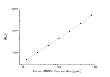 Human Immunology ELISA Kits 1 Human HMGB-1 High mobility group protein B1 CLIA Kit HUES00881