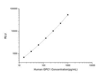 Human Cell Biology ELISA Kits 5 Human GPC1 Glypican 1 CLIA Kit HUES00955