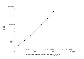 Human Cell Biology ELISA Kits 5 Human OLFM4 Olfactomedin 4 CLIA Kit HUES01137