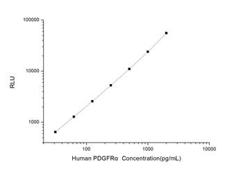 Human Cell Biology ELISA Kits 5 Human PDGFR alpha Platelet Derived Growth Factor Receptor Alpha CLIA Kit HUES01164