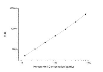 Human Cell Death ELISA Kits Human Ntn1 Netrin 1 CLIA Kit HUES01205
