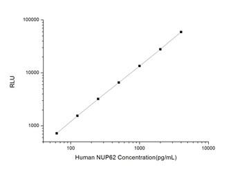 Human Immunology ELISA Kits 1 Human NUP62 Nucleoporin 62kDa CLIA Kit HUES01245