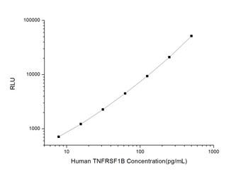 Human Cell Death ELISA Kits Human TNFRSF1B Tumor Necrosis Factor Receptor Superfamily, Member 1B CLIA Kit HUES01274