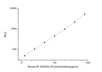 Mouse Cell Signalling ELISA Kits 2 Mouse IP-10/CXCL10 Interferon Gamma Induced Protein 10kDa CLIA Kit MOES00019
