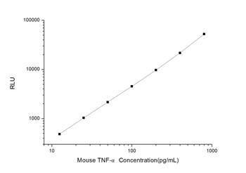 Mouse Cell Signalling ELISA Kits 2 Mouse TNF- alpha Tumor Necrosis Factor Alpha CLIA Kit MOES00046