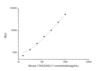 Mouse Cell Biology ELISA Kits 2 Mouse I-TAC Interferon Inducible T-Cell Alpha Chemoattractant CLIA Kit MOES00050