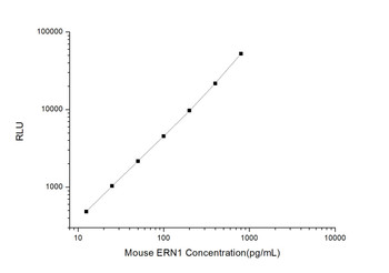 Mouse Cell Death ELISA Kits Mouse ERN1 Endoplasmic Reticulum To Nucleus Signalling 1 CLIA Kit MOES00239