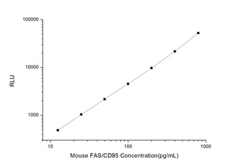 Mouse Cell Death ELISA Kits Mouse FAS/CD95 Factor Related Apoptosis CLIA Kit MOES00253