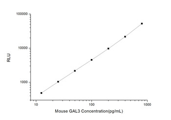 Mouse Developmental Biology ELISA Kits Mouse GAL3 Galectin 3 CLIA Kit MOES00276