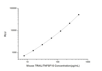 Mouse Cell Death ELISA Kits Mouse TRAIL/TNFSF10 Tumor Necrosis Factor Related Apoptosis Inducing Ligand CLIA Kit MOES00536