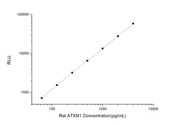Rat Signaling ELISA Kits 2 Rat ATXN1 Ataxin 1 CLIA Kit RTES00050
