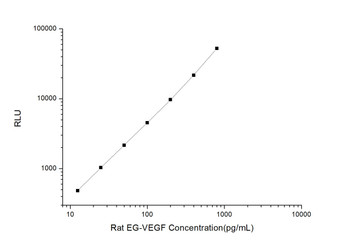 Rat Signaling ELISA Kits 2 Rat EG-VEGF Endocrine Gland Vascular Endothelial Growth Factor CLIA Kit RTES00195