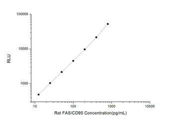 Rat Signaling ELISA Kits 2 Rat FAS/CD95 Factor Related Apoptosis CLIA Kit RTES00206