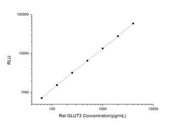 Rat Signaling ELISA Kits 3 Rat GLUT3 Glucose Transporter 3 CLIA Kit RTES00245