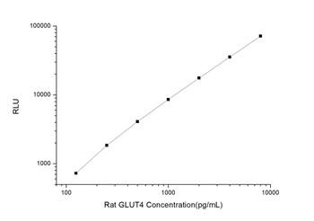 Rat Signaling ELISA Kits 3 Rat GLUT4 Glucose Transporter 4CLIA Kit RTES00246