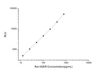 Rat Signaling ELISA Kits 3 Rat AGER Advanced Glycosylation End Product Specific Receptor CLIA Kit RTES00398