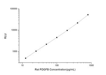 Rat Signaling ELISA Kits 3 Rat PDGFB Platelet Derived Growth Factor Subunit B CLIA Kit RTES00449