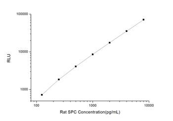 Rat Signaling ELISA Kits 3 Rat SPC Pulmonary Surfactant Associated Protein C CLIA Kit RTES00491