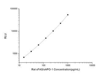 Rat Signaling ELISA Kits 3 Rat sFAS/sAPO-1 Soluble Factor-Related Apoptosis CLIA Kit RTES00518