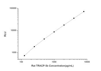 Rat Signaling ELISA Kits 3 Rat TRACP-5b Tartrate-Resistant Acid Phosphatase 5b CLIA Kit RTES00536