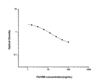 Hormone and Small Molecule ELISA Kits FA/VB9 Folic Acid/Vitamin B9 ELISA Kit UNES00006