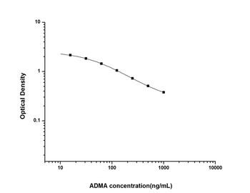 Hormone and Small Molecule ELISA Kits ADMAAsymmetrical Dimethylarginine ELISA Kit UNES00027