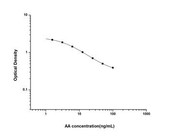Hormone and Small Molecule ELISA Kits AA Arachidonic Acid ELISA Kit UNES00032