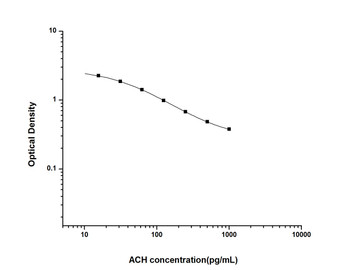 Hormone and Small Molecule ELISA Kits ACHAcetylcholineELISA Kit UNES00050