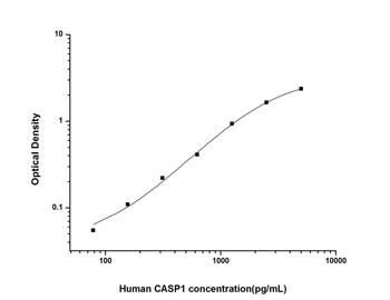 Human Cell Death ELISA Kits Human CASP1 Caspase 1 ELISA Kit HUES01303