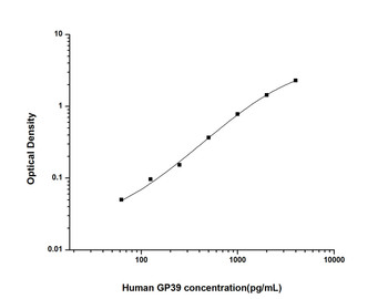 Human Cell Death ELISA Kits Human GP39 Glycoprotein 39, Cartilage ELISA Kit HUES01324
