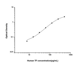 Human Immunology ELISA Kits 12 Human TFTissue Factor ELISA Kit HUES01327