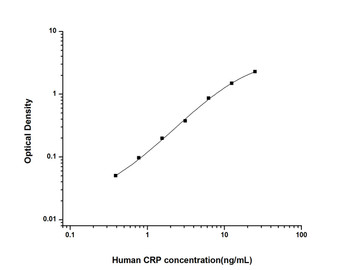 Human Immunology ELISA Kits 1 Human CRP C-Reactive Protein ELISA Kit HUES01330