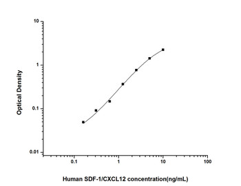 Human Cell Biology ELISA Kits 5 Human SDF-1 Stromal Cell Derived Factor 1 ELISA Kit HUES01339