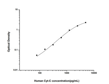 Human Cell Death ELISA Kits Human Cyt-C Cytochrome C ELISA Kit HUES01343