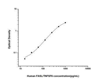Human Cell Death ELISA Kits Human FASL/TNFSF6 Factor Related Apoptosis Ligand ELISA Kit HUES01355