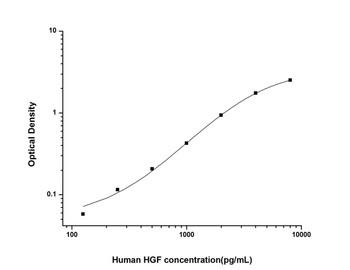 Human Cell Biology ELISA Kits 5 Human HGF Hepatocyte Growth Factor ELISA Kit HUES01370