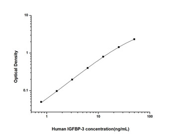 Human Cell Death ELISA Kits Human IGFBP-3 Insulin Like Growth Factor Binding Protein 3 ELISA Kit HUES01373