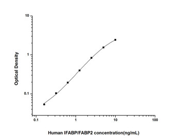 Human Signal Transduction ELISA Kits Human IFABPIntestinal Fatty Acid Binding Protein ELISA Kit HUES01431